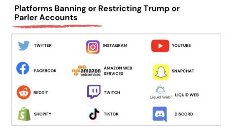 List of social media platforms that have restricted Trump. (infographic made via Canva)