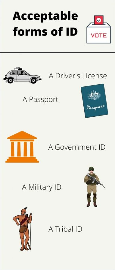 Georgias ID requirement to vote allows many forms of federal identification cards. Art created on Canva.com.